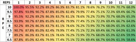 RPE Percentage